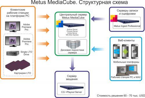Metus MAM Настройка дискового хранилища