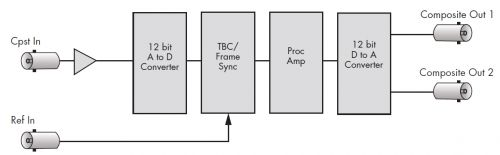 BE-5-Analog-Composite-TBC-and-Frame-Sync-Schema