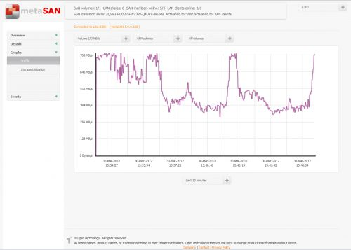 press-metaSAN-Dashboard_Traffic