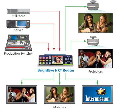 BrightEye-NXT-410-Clean-HDMI-Router Schema