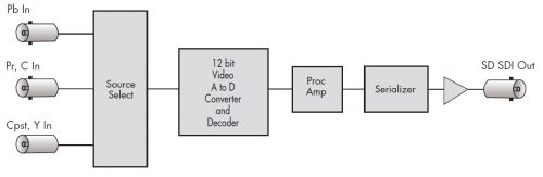 BE-2-Analog-to-SDI-Converter-Scheme