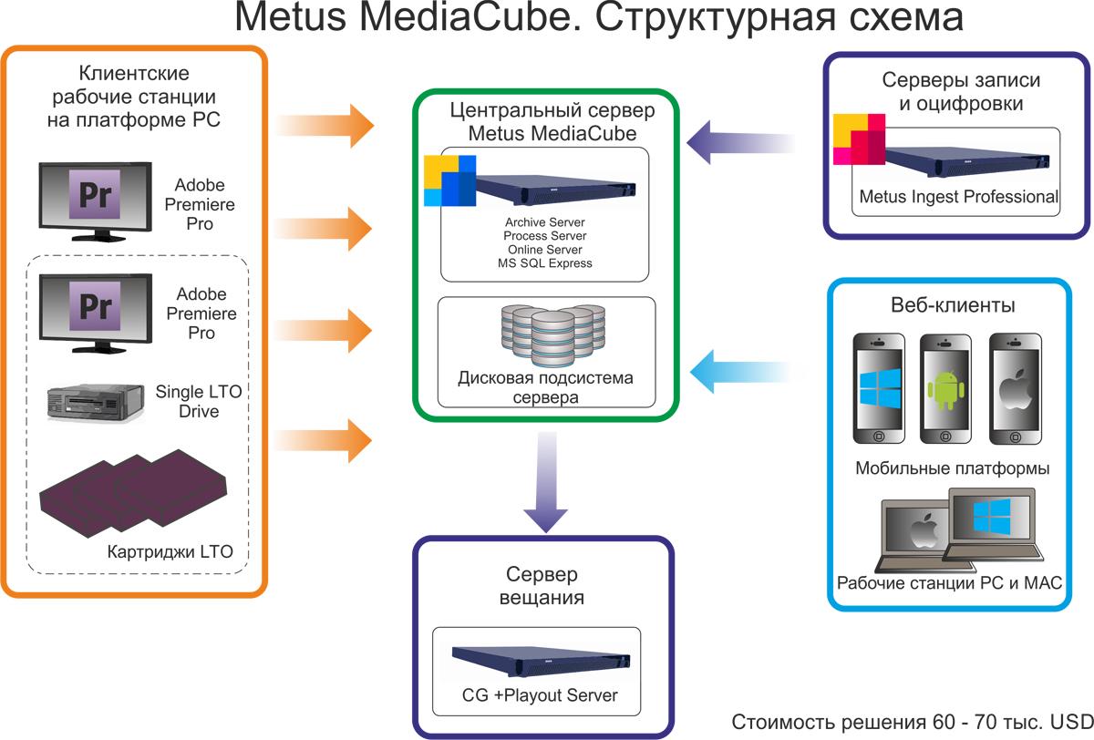 Metus МАМ Структурная схема