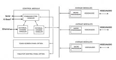 System Control Module Functional Block Diagram