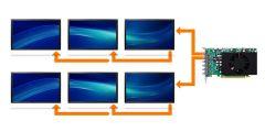 Matrox-C680 - Упрощение кабельных соединений с помощью шлейфового соединения DisplayPortT 1.2 MST- совместимых дисплеев
