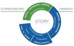 Схема - Единый процесс создания сториборда и производства анимации