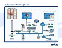 Matrox Mura IPX - схема демонстрации возможностей платы на InfoComm 2015