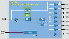 DVD 5810 Module Block Diagram