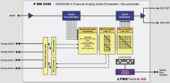 PDM 5340 Module Block Diagram