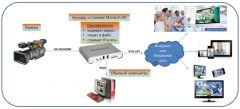 Пример использования энкодера и стримера Monarch HD для организации прямых трансляций