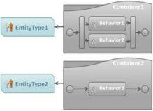 Отношения между Поведениями, Контейнером поведений и Типом объекта в рабочем процессе Golaem Crowd