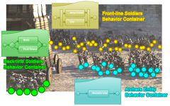 Поведение и Контейнеры поведений  (Behavior & Behavior Containers) при моделировании  батальной сцены в  Golaem Crowd