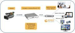 Пример использования энкодера и стримера Monarch HD и сервера Wowza для прямых трансляций