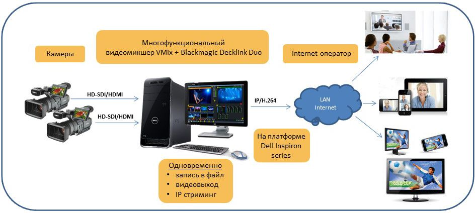 Vmix Инструкция На Русском - фото 10