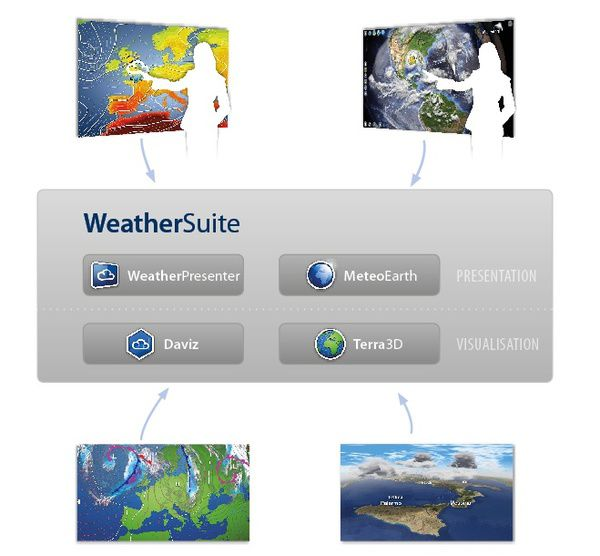 WeatherSuite